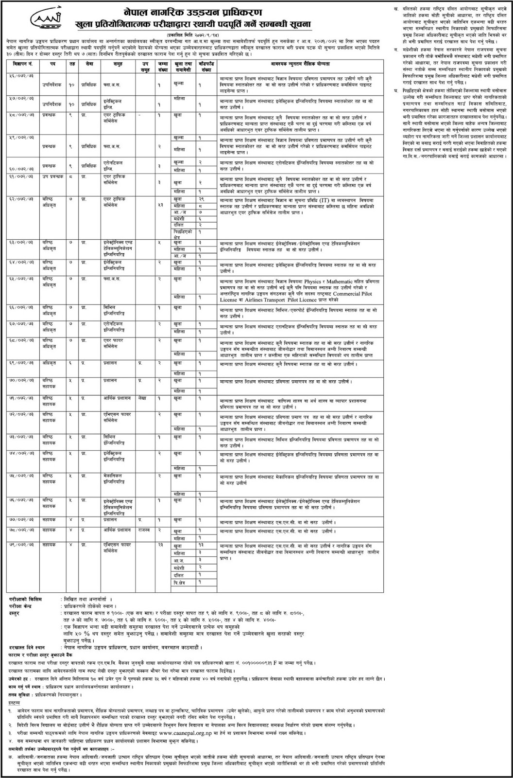 Updated Various Engineering Jobs 20 Nos Vacancy Civil