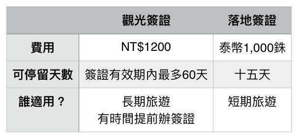 2016泰國觀光簽證攻略[如何申辦泰國簽證]