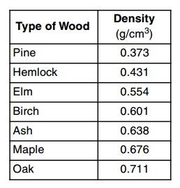 Three Ways to Identify Different Wood Types