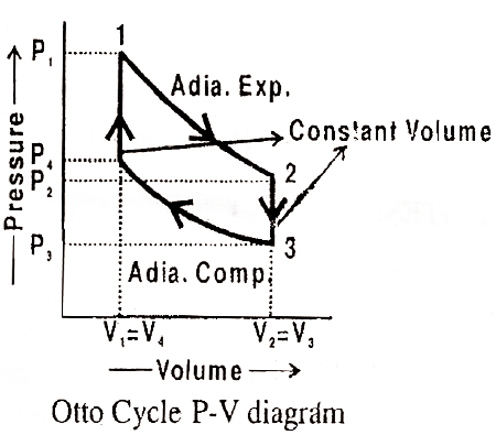 Mechanical Technology: Otto Cycle