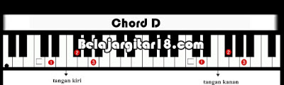 Kunci Dasar Piano/Keyboard D