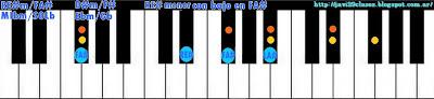 acorde piano chord (RE#m con bajo en FA#) o (MIbm bajo en Gb)
