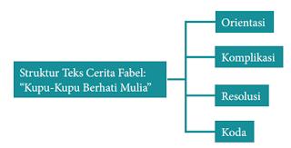 struktur-teks-cerita-fabel