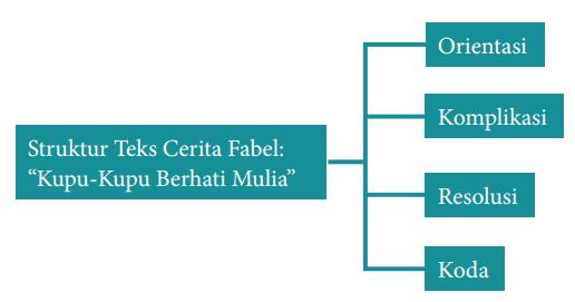 Memahamai Struktur Teks Cerita Fabel Orientasi Komplikasi Resolusi