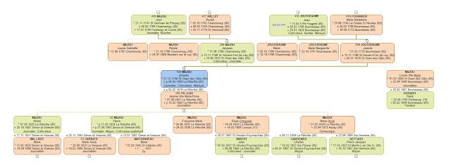 Archives Départementales de Vendée, cas concret de recherches au XIXème siècle : les recensements de Population