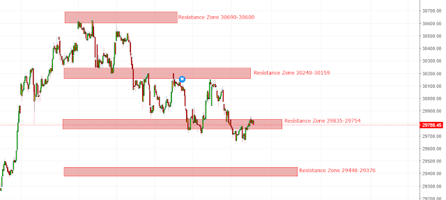 Banknifty Spot Support Resistance Zone in Downtrend