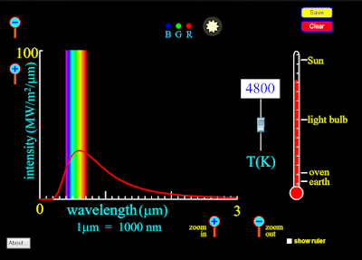 PhET black-body spectrum simulator snapshot