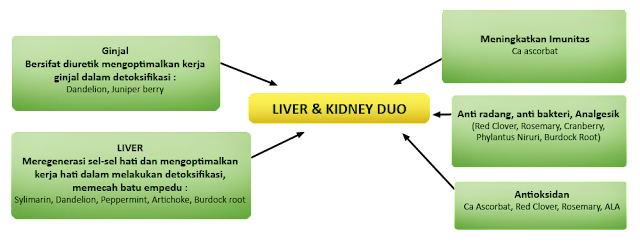 http://www.lazada.co.id/nutrimax-liver-kidney-duo-60-kapsul-56173.html#Q0Cx61j285Mg