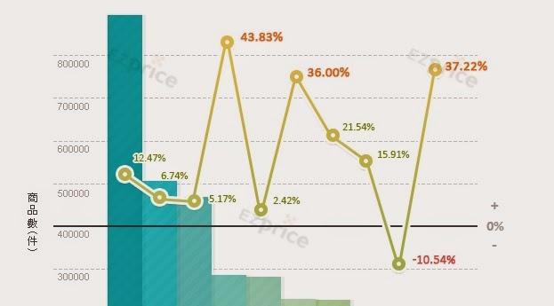 2014上半年電商排名,PChome線上購物搶第一