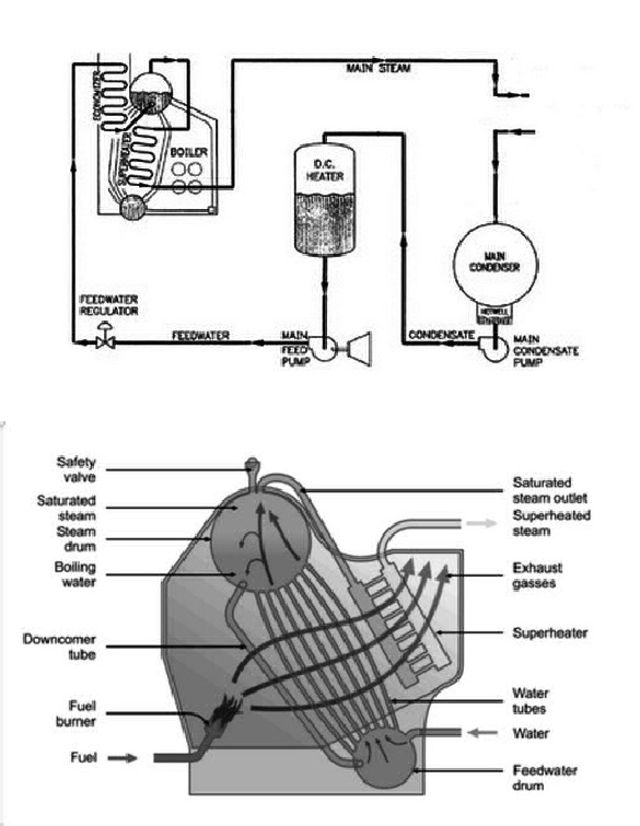 Image Result For Gambar Boiler Kapal