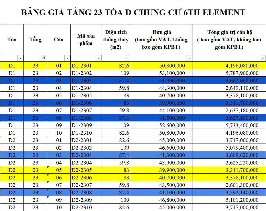 Bảng giá tầng 23 tòa D chung cư 6th Element