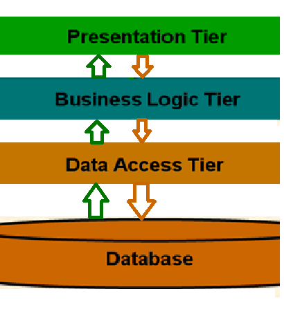 Advantages and Disadvantages of using 3 tier architecture