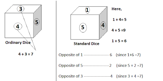 SSC Reasoning : Cube and Dice Concept