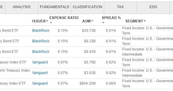 ack note: 短期、中期、長期美國公債 ETF