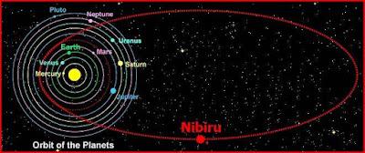 La presunta orbita di Nibiru