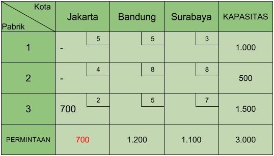 Tabel Transportasi Least Cost 1