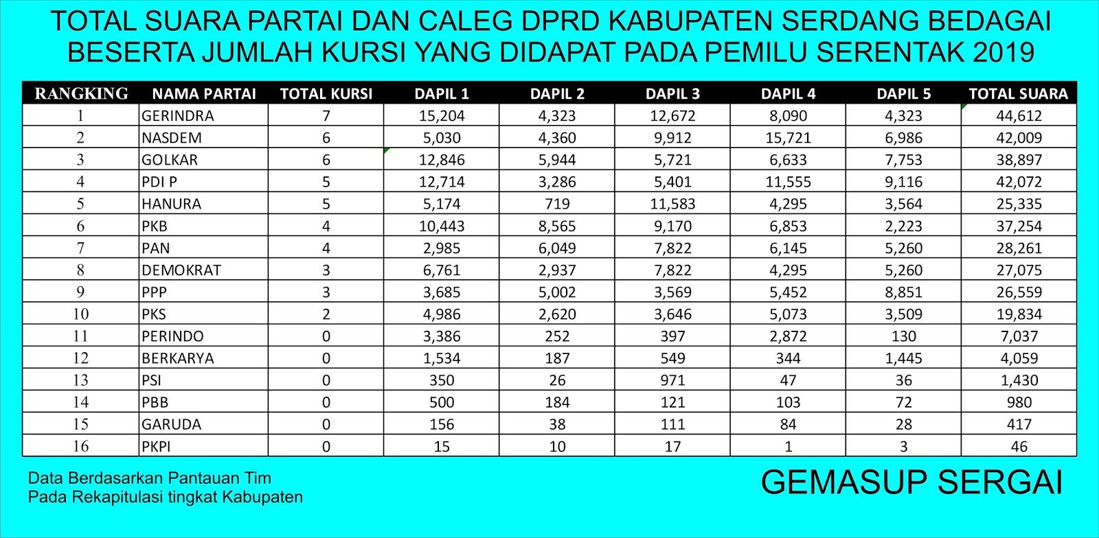 Gerindra Juara Pileg 2019 Dprd Kabupaten Serdang Bedagai Erapublik Com