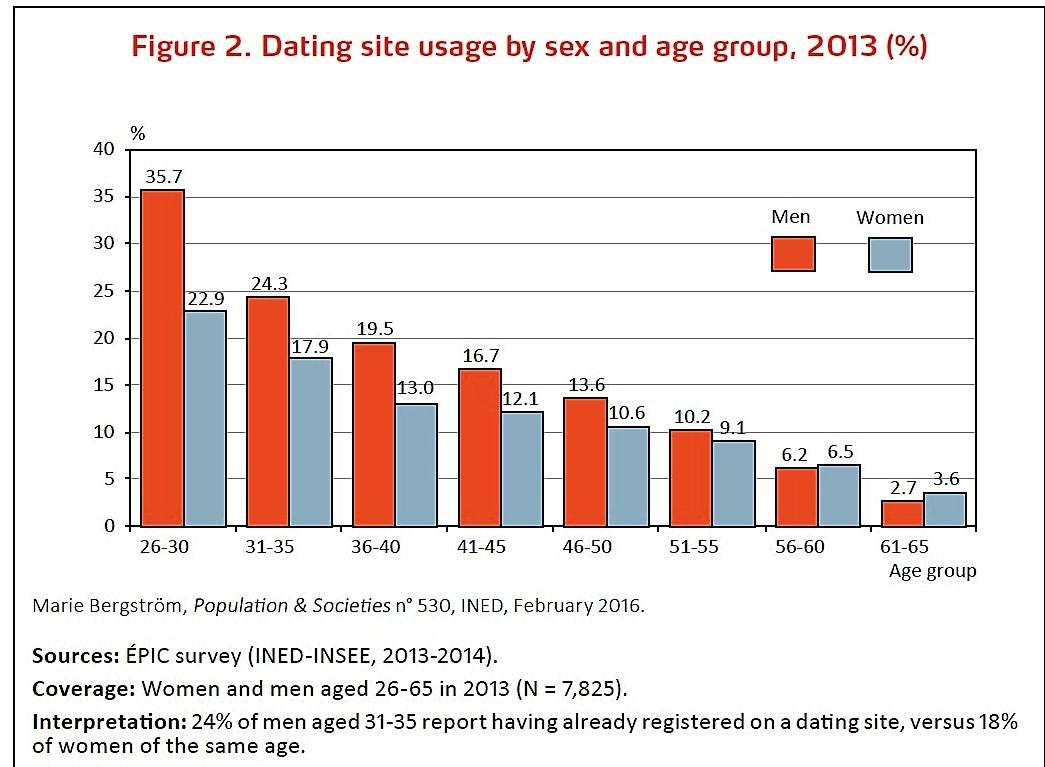 france online dating sites