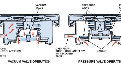 Engine radiator    cap     Water jacket and Antifreeze mixtures