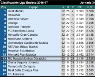 Clasificación J34 ACB 16/17