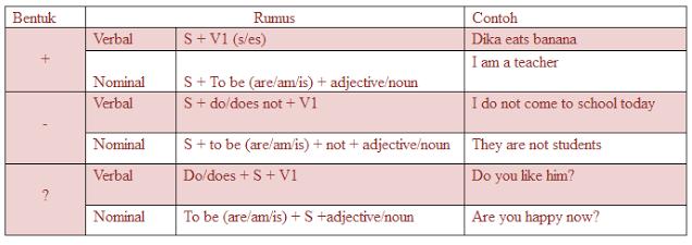 Penjelasan Materi, Rumus, Dan Contoh Kalimat Simple Present Tense Terlengkap