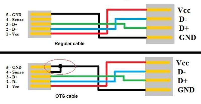Usb On The Go Wiring Diagram Wiring Diagram