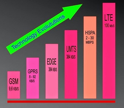 perbedaan 3g dan 4g lte,perbedaan 3g dan 4g telkomsel,pengertian 3g dan 4g,perbedaan 3g n 4g,3g 4g wikipedia,3g 4g signal booster apk,
