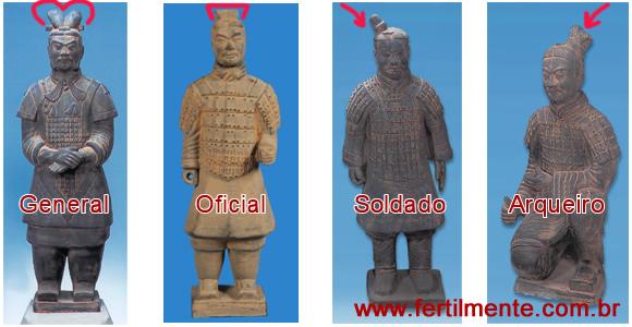 www.fertilmente.com.br - Uma das formas de reconhecer a patente, além das vestes e das armas, era o estilo de coque, técnica usada na antiga China e replicada nos soldados de Terracota