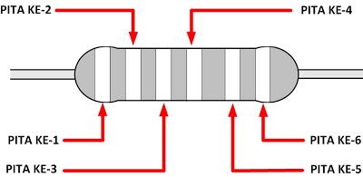 cara-membaca-resistor-6-kode-warna