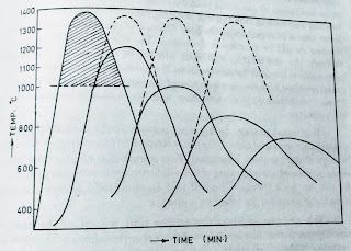 Temperature cycle during sintering of iron ore