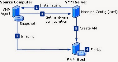 Can I perform a P2V conversion on an Active Directory domain