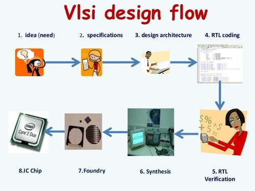Information on VLSI design