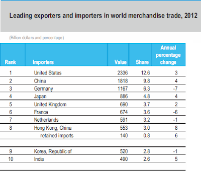 Top 10 Biggest Importing Countries in 2012