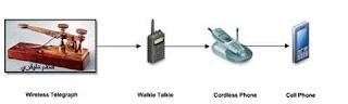 مراحل تطور الهاتف اللاسلكي