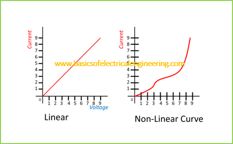 linear-vs-non-linear-components