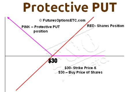 Buy put option strategy