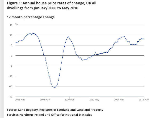 uk property prices ONS data may 2016