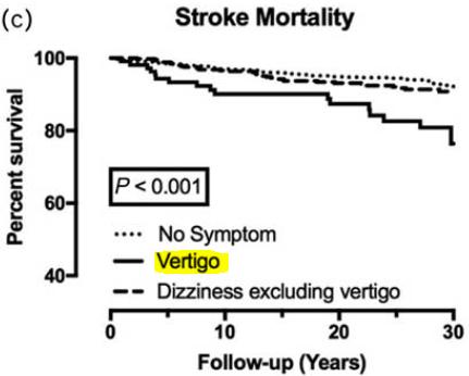 図:回転性めまいの脳卒中死亡リスク