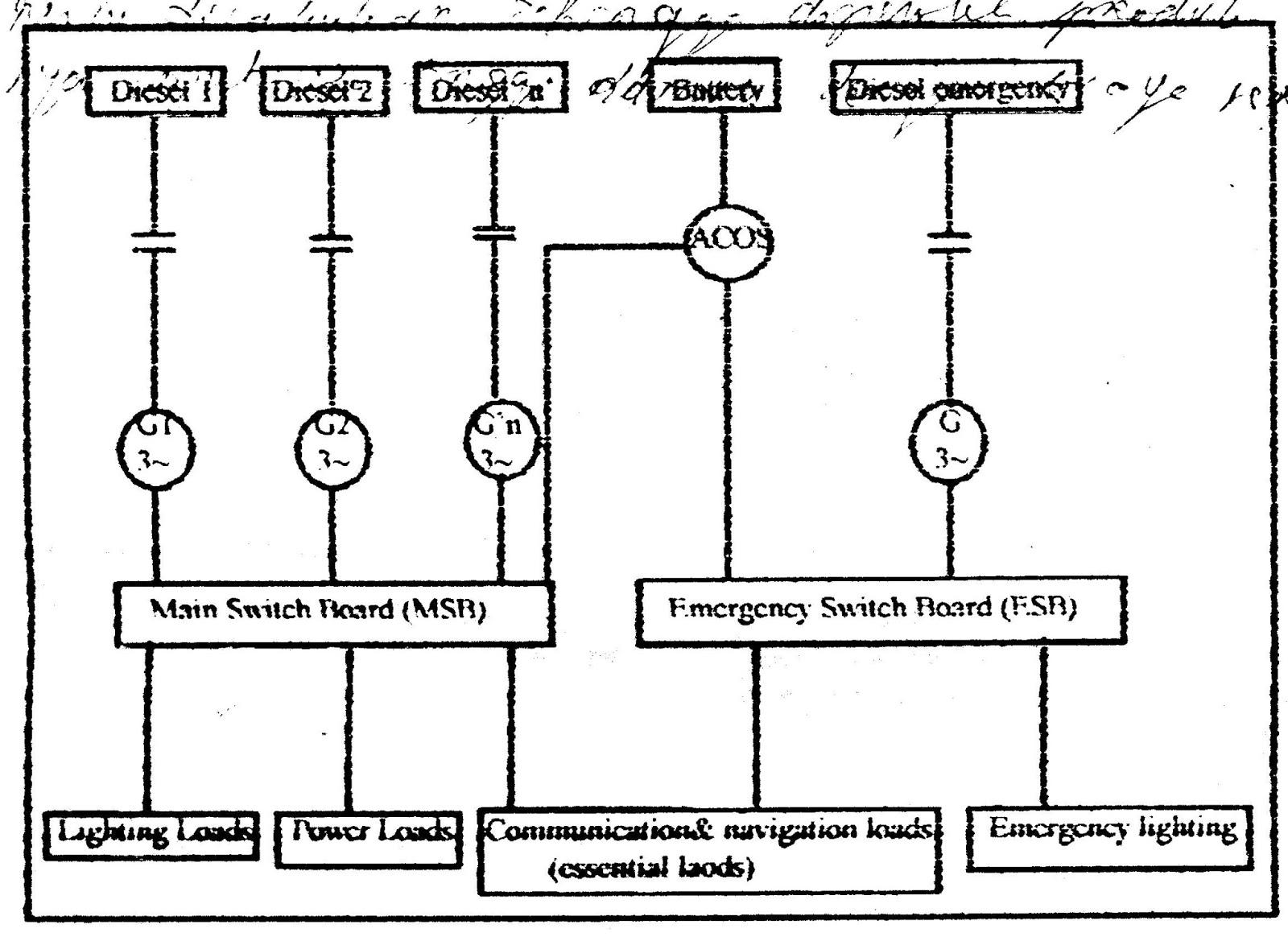 Sistem distribusi daya listrik pada sebuah kapal blog teknisi buku ajar listrik kapal asfbconference2016 Image collections
