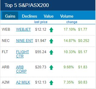 ASX Top 5 Gainers for 22 of February 2018