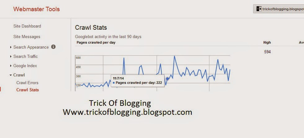 What Is Meant? How To Use Tool Google Bot Activity Last Ninety (90) Days Graph In Webmaster Tools