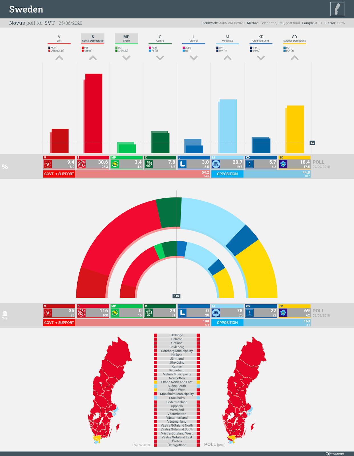 SWEDEN: Novus poll chart for SVT, 25 June 2020