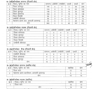 Sarkari Naukri in Rajasthan Police Recruitment 2018 – 13142 Constable Jobs in RJ Police