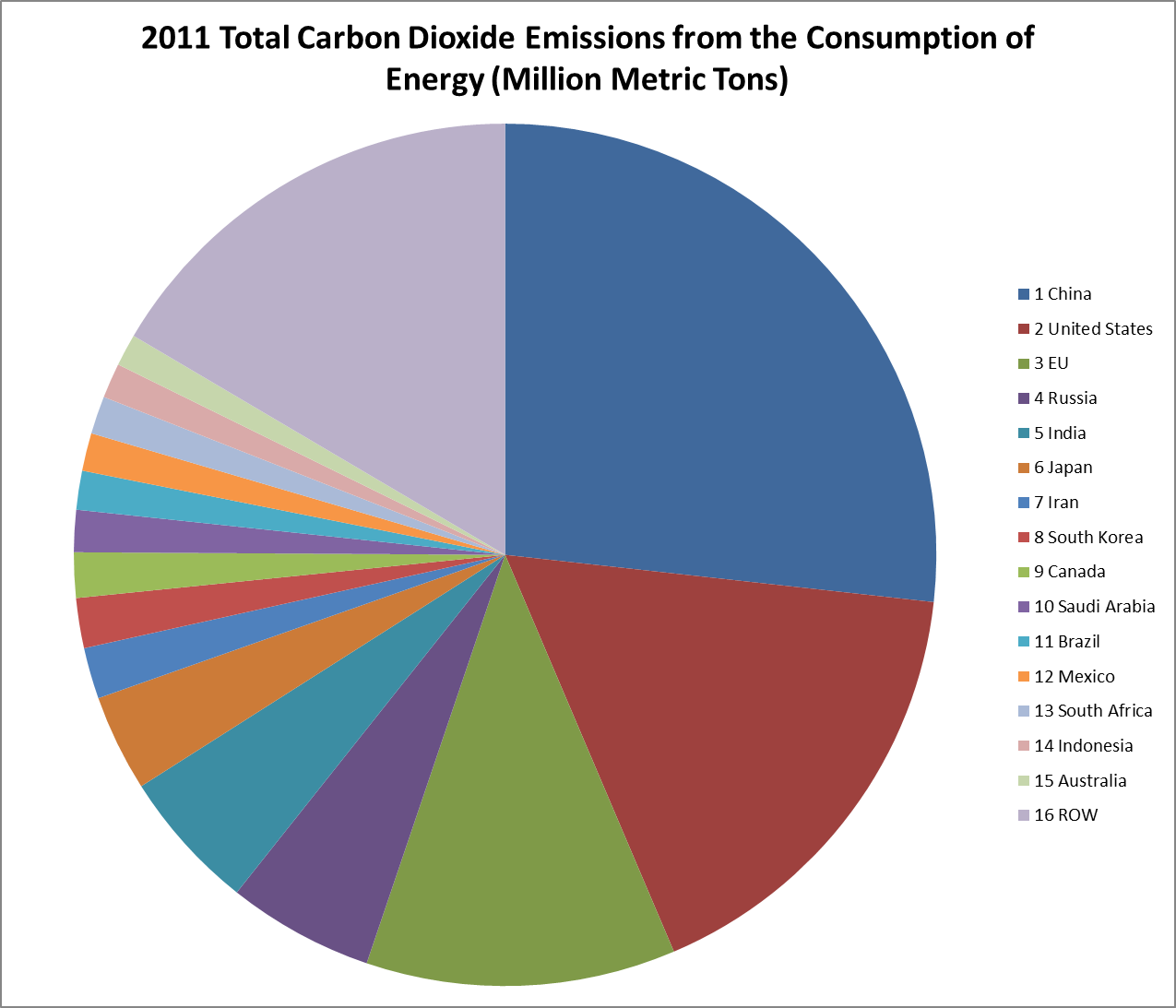 John rhys on energy climate and carbon flaws in eu climate sourcechart prepared by the union of concerned scientists nvjuhfo Choice Image