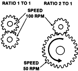 Excel Math: Degrees, Gears and Ratios, Part III