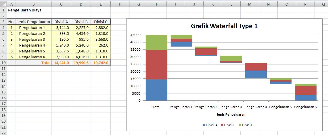 Cara membuat grafik waterfall dengan excel ccuart Images
