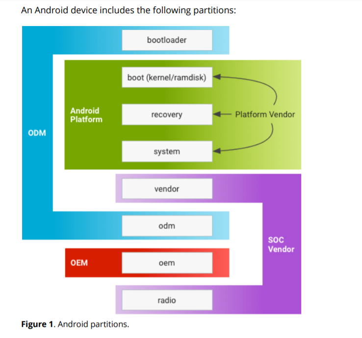 Android Treble Architecture: Part 2 - Overview of Changes