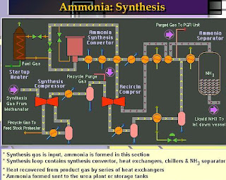 ammonia synthesis flow sheet along with operating prameters