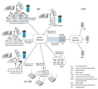 Contoh gambar jaringan komputer WiMAX