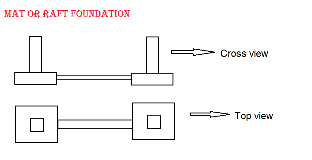 construction world: foundation::types::type details about shallow